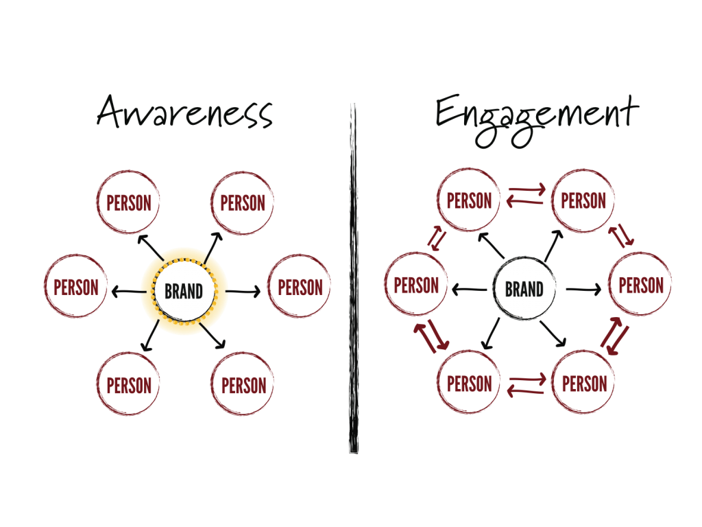 Awareness vs. Engagement OOH