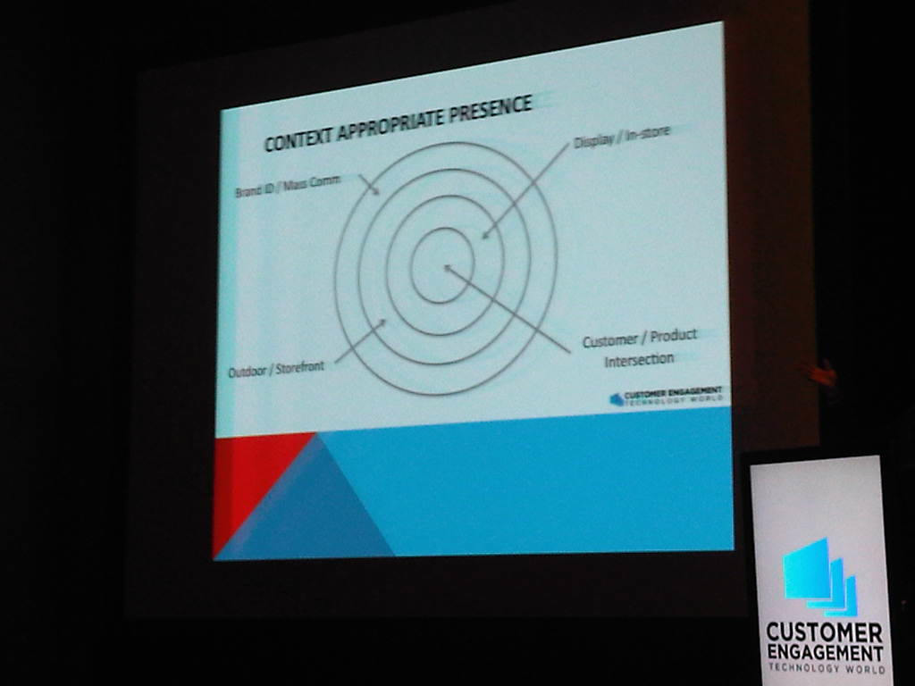 "Bradley Walker's ""Context Appropriate Presence"" Model"