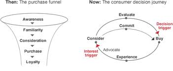 Purchase funnel and consumer journey